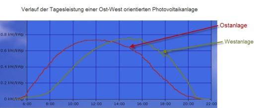 5Tagesgang-einer-Ost-West-ausgerichteten-Photovoltaikanlage_2