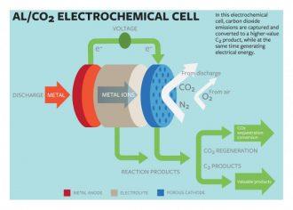 электроэнергия из углекислого газа