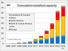 развитие силовой солнечной энергетики