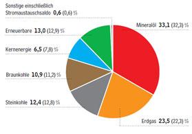 структура электроэнергии из возобновляемых источников
