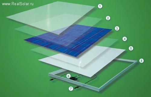 солнечные батареи_конструкция