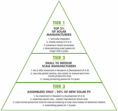 solar-panel-manufacturer-tier-rankings