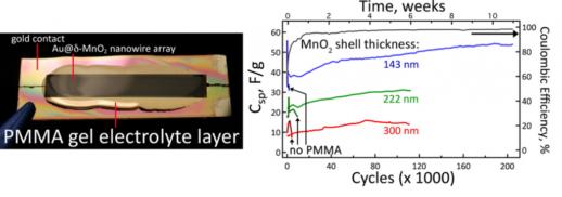 nanowire-batterie-gel-electrolyte