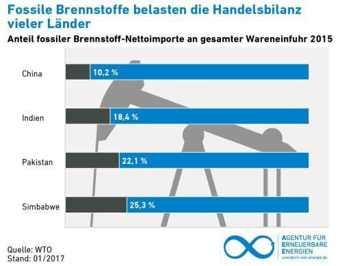 AEE_Statistik_WTO_Warenimporte_2015_Anteil_Brennstoffe