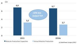 производство солнечных батарей в Европе