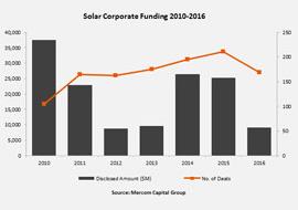 solar_finanzierungen_03