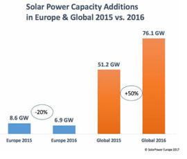photovoltaik_zubau_2016