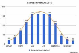 График инсоляции на 2017 год_Германия