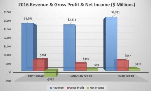 доходы и прибыль