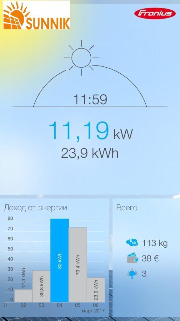график выработки_солнечная электростанция Николаев