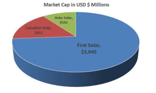 три самых крупных игрока рынка солнечной энергетики