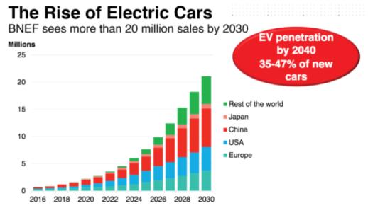 Electric-car-sales-chart-BNEF-570x324