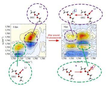 Lithium-ion-bonding_2