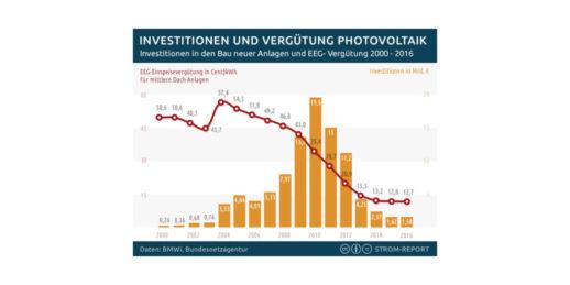 SStrom_Report_Investitionen_Verguetung_Photovoltaik_Anlagen_Deutschland_2000_bis2016