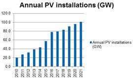 annual_solar_pv_installatio