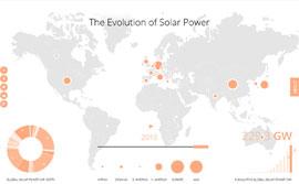 интерактивная карта мира_greenbyte_solarenergie