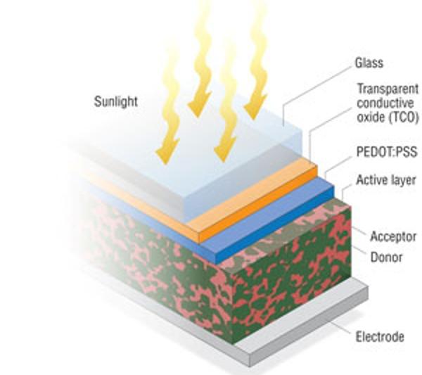 новые полупроводники для фотоэлементов