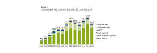 объем инвестиций 2016