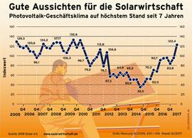 solar_geschaeftsklima