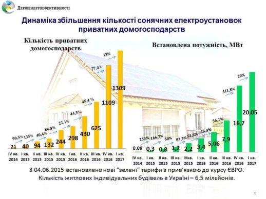 Солнечная энергетика Украины в первом квартале 2017 года