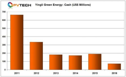 Yingli_Green_2016_cash_chart