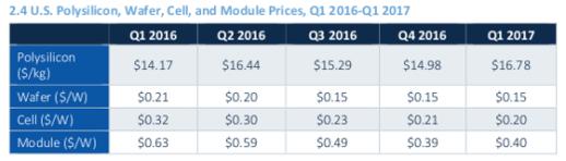 gtm_q1_2017_component_prices