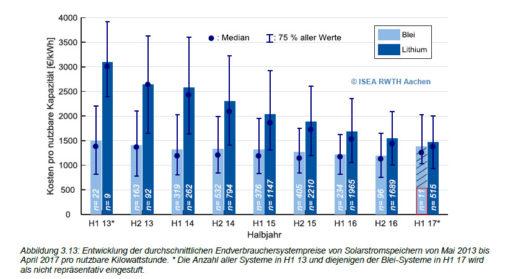 Grafik_Entwicklung_Speicherpreise_RWTH_Aachen_Speichermonitoring