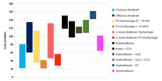 Stromgestehungkosten_Energieformen_2030_Studie_Greenpeace