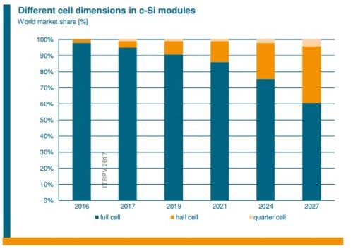 half-cut-cells-500x356