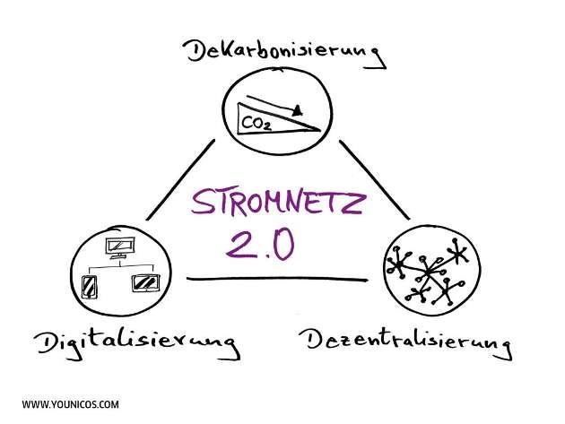 170412_Younicos_Stromnetz_2.0_Grafik