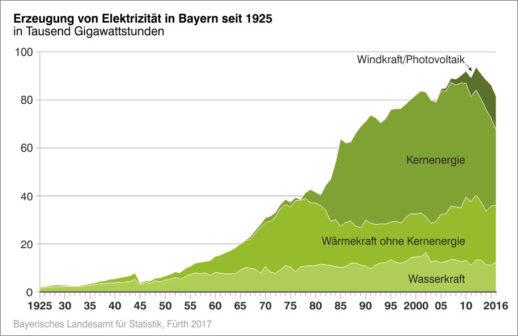 Grafik_Bayerisches_Landesamt_fuer_Statistik-Bruttoerzeugung