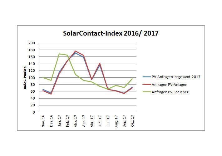 Grafik_DAA-Solarcontact_Index_Oktober_2017