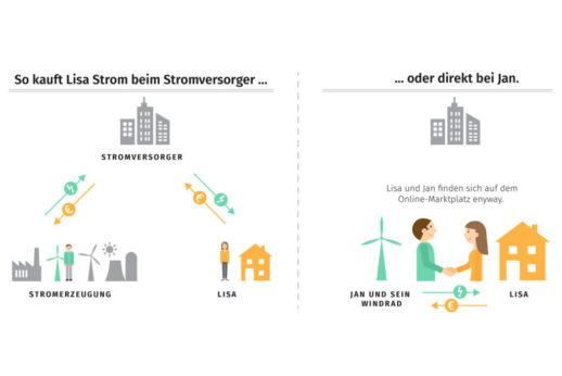 enyway_Infografik_enyway_Online-Marktplatz_revolutioniert_Energiewelt-2-1024x683