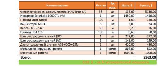 Ценовое предложение_Sunnik