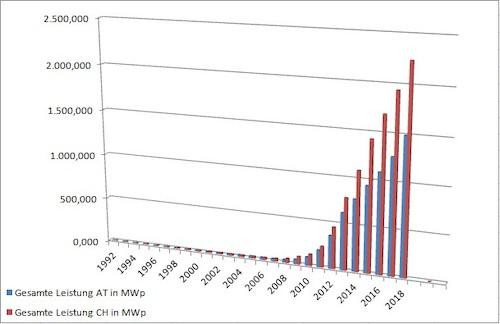 Швейцария_установленная мощность солнечных электростанций