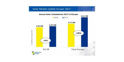 Solarpower_Europe_Europa_Photovoltaik