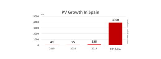 установленная мощность в Испании 2017