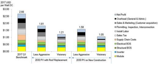 возможности снижения цен на установку солнечных электростанций