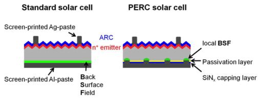 Standard_solar_cell_vs_PERC_cell