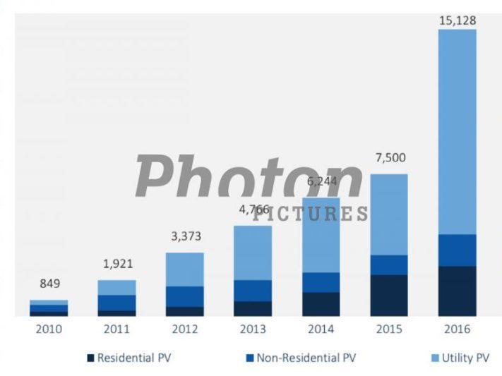 прирост мощности солнечных электростанций_США 2017