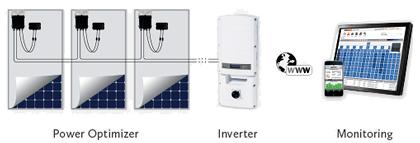 SolarEdge_оптимизаторы мощности