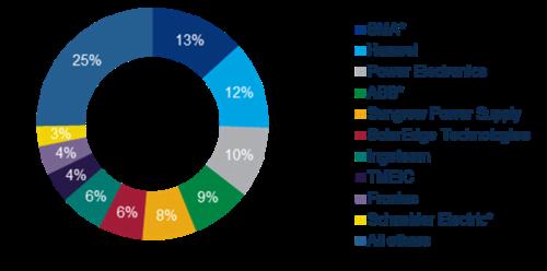 ТОП_10 производителей инверторов в 2018 году