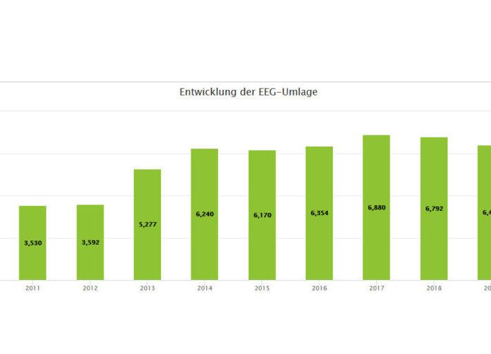 Netztransparenz_Entwicklung_EEG-Umlage_2010_bis_2020-1024x512