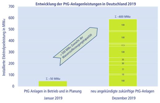 электролизные установки в Германии