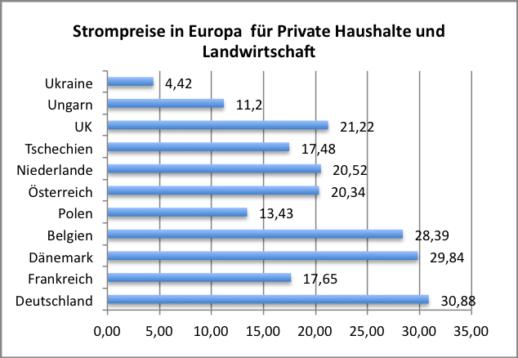 strompreise_europa