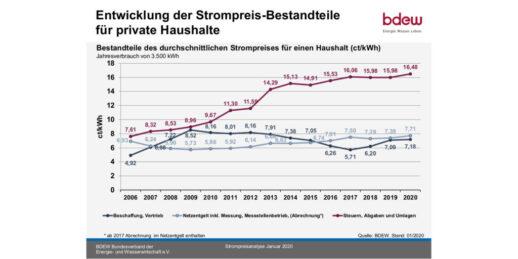 Grafik_Entwicklung_Strompreis_Bestandteile_Privathaushalte_2006-2020_c_BDEW-1024x512