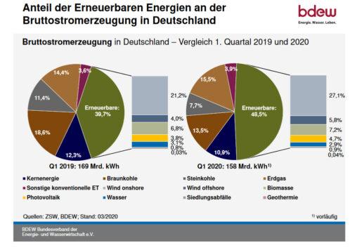 BDEW_ZSW_Erneuerbare_Bruttostromerzeugung_Q1_2020_Deutschland