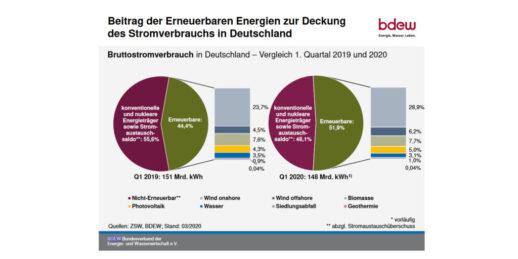 BDEW_ZSW_Erneuerbare_Bruttostromverbrauch_Q1_2020_Deutschland-1024x512