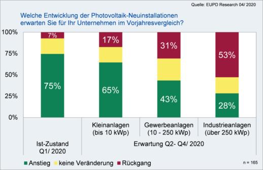EuPD_Research_Nachfrage_2020_Photovoltaik_Segmente-e1586959089535
