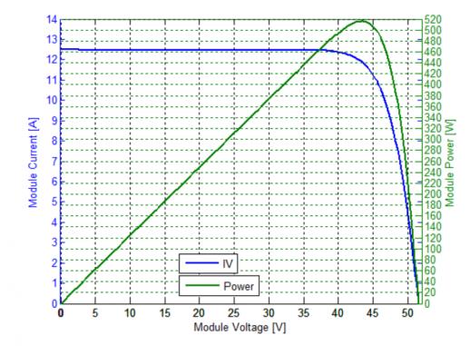 TUV_Test_Trina_Solar_Vertex_515Wp_750_552_s
